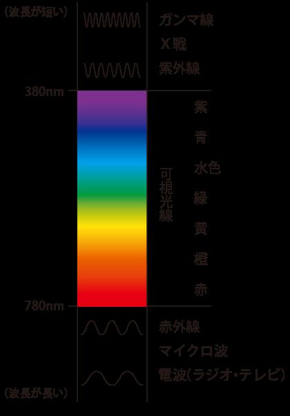 電磁波と可視光の波長